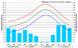 300px-Clima Almería (España).PNG