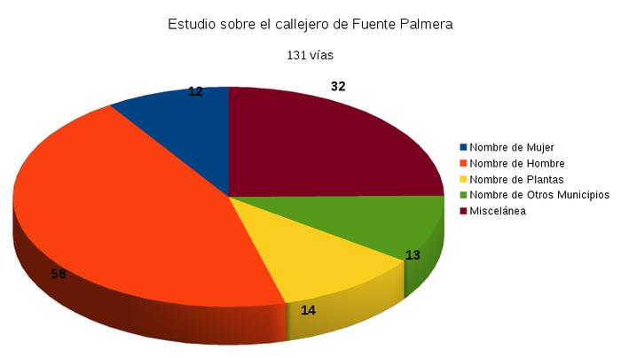 Archivo:Callejero Fuente Palmera.png